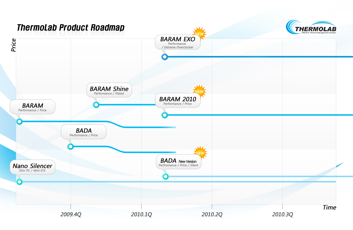 ThermoLab-Product-Roadmap.jpg